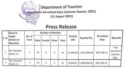 Tourism department starts issuing climbing permits for autumn